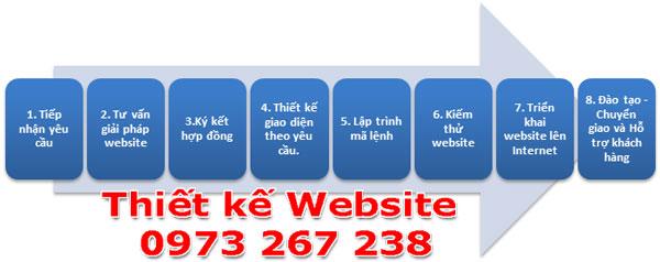 quy trình thiết kế web home Web
