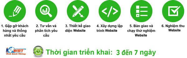 Quy trình Thiết kế website tại Thanh Trì