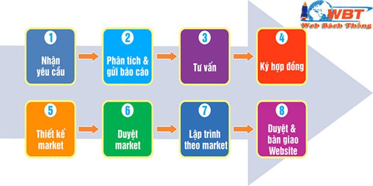 quy trình thiết kế website tại Lào Cai chuyên nghiệp